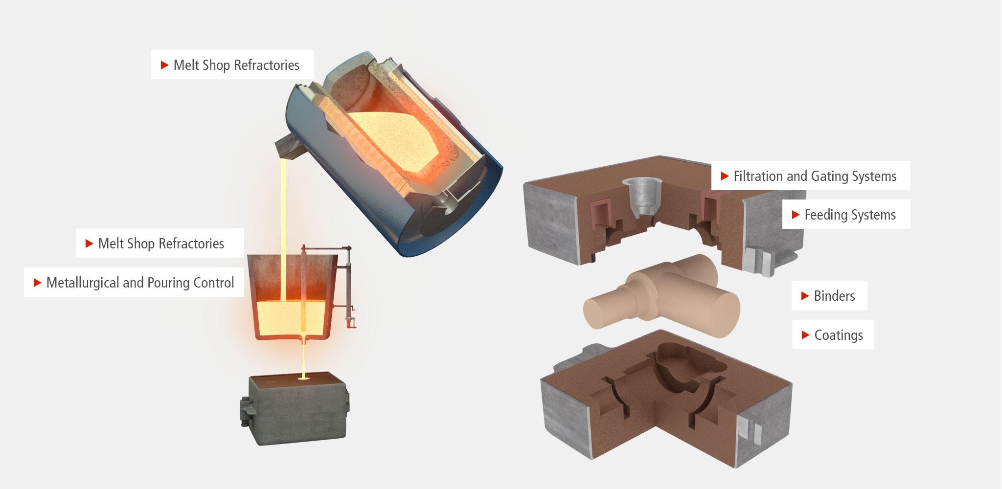 Steel Foundry - Vesuvius